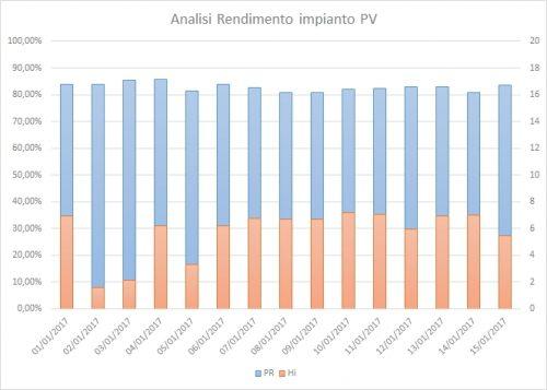 analisi rendimento PV