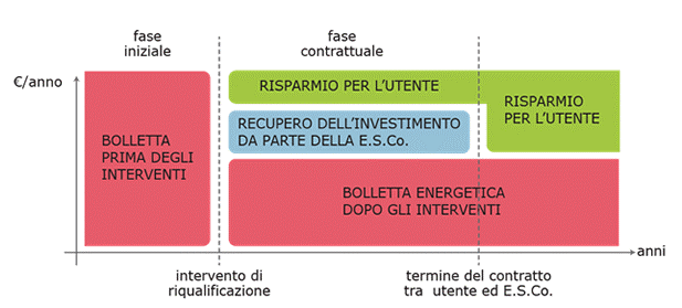 EPC contratto rendimento energetico Brescia
