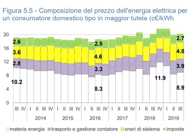 Eost - prezzi energia elettrica consumatori domestici