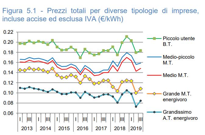Eost - prezzi energia elettrica